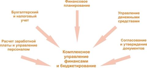 Комплексное управление финансами и бюджетирование для Казахстана
